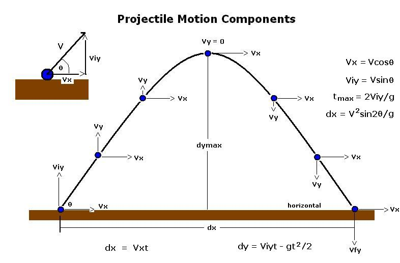 projectile motion related literature and studies Alternative conceptions of high school review of literature dealing with projectile motion 12 211 some research findings on projectile motion and related concepts 12 22 theoretical framework 15 221.