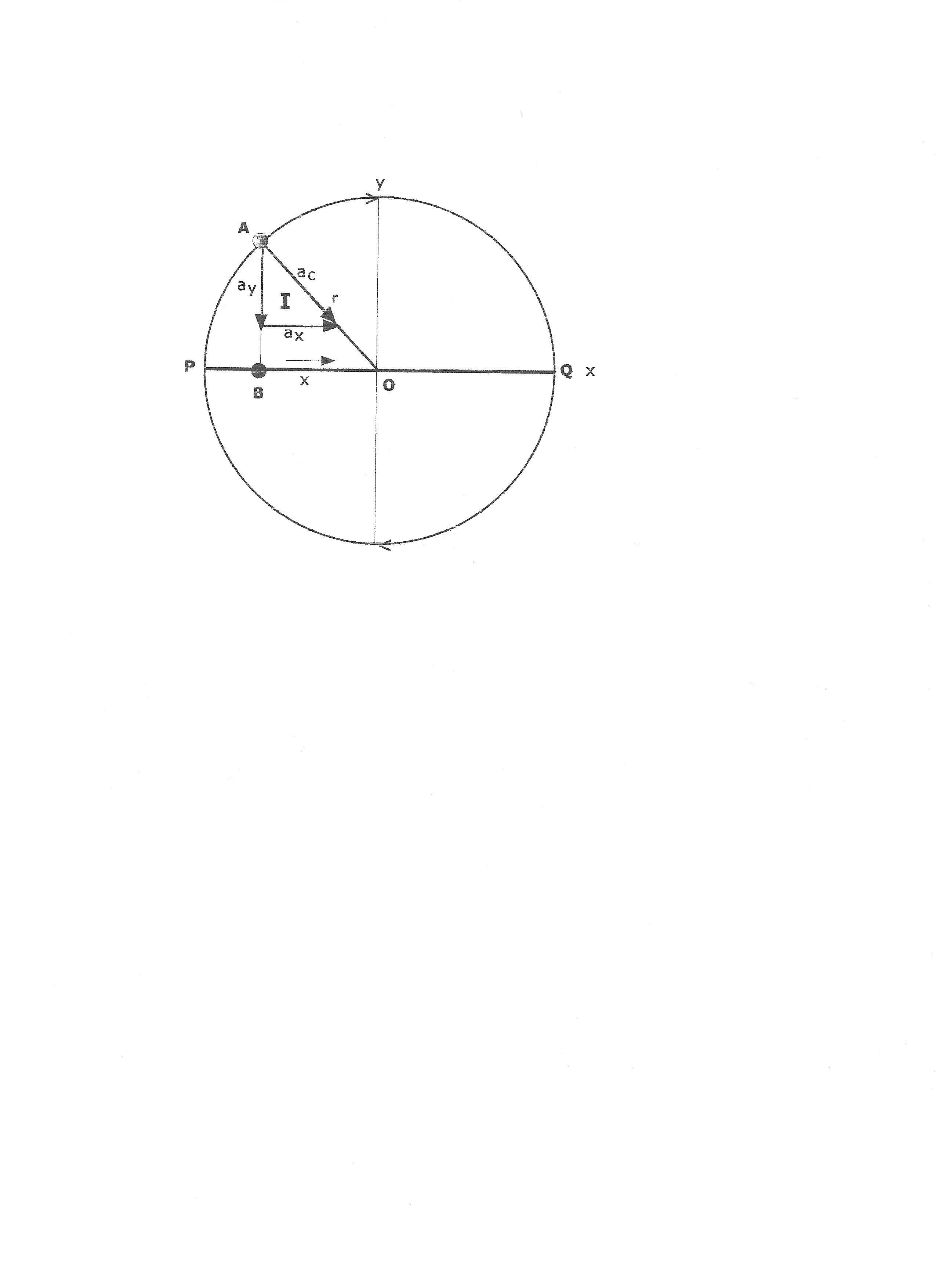 how to find period of circular motion